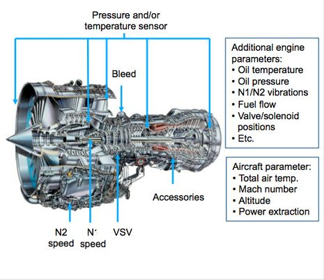 What is Engine Condition Monitoring? - MTU Aero Engines